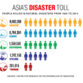natural disasters in asia